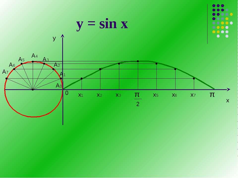 у = sin х А7
