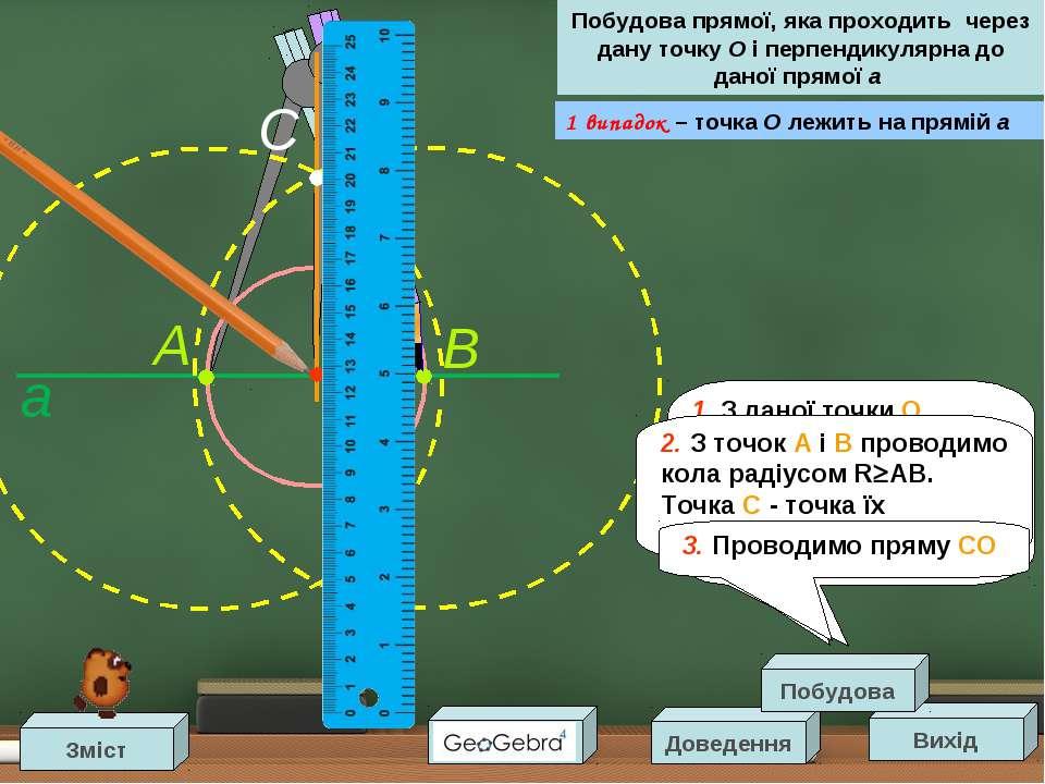 1 випадок – точка O лежить на прямій a O A B a Вихід Доведення Побудова прямо...