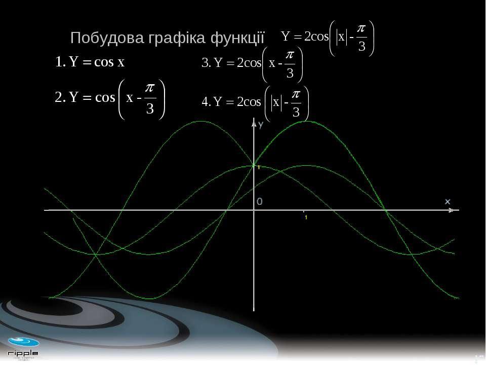 Побудова графіка функції