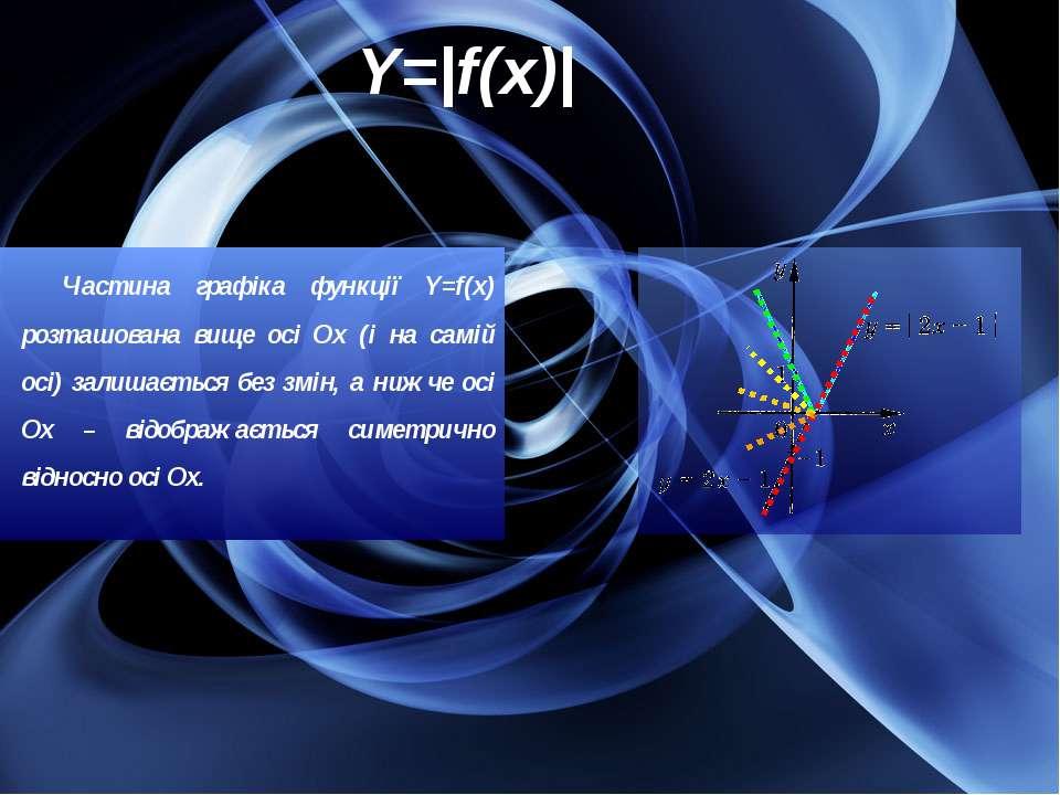 Y=|f(x)| Частина графіка функції Y=f(x) розташована вище осі Ох (і на самій о...