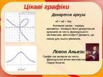 Цікаві графіки Декартов аркуш х2 + в2 = 3ху Колишня назва - «аркуш жасмину». ...