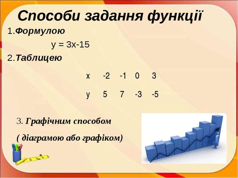 Способи задання функції 1.Формулою у = 3х-15 2.Таблицею 3. Графічним способом...