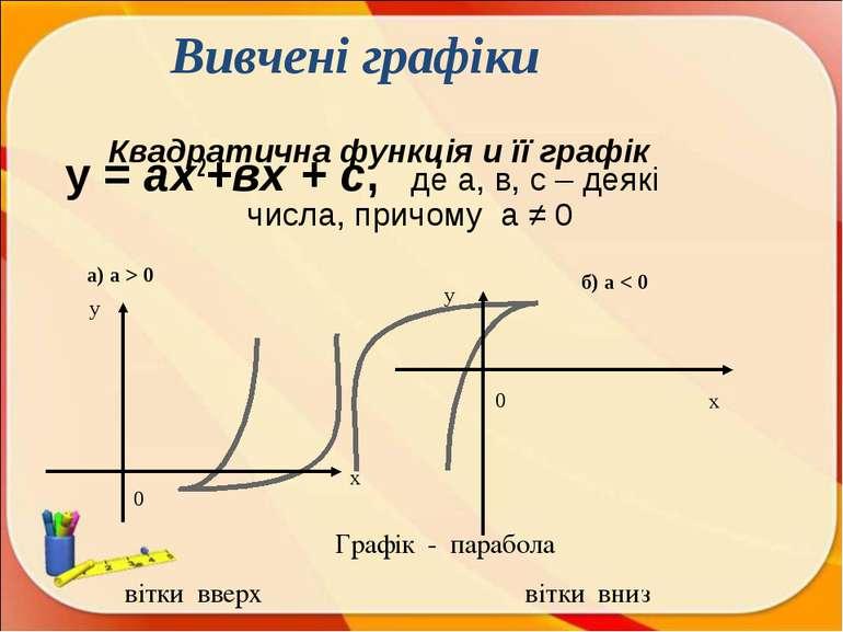 Квадратична функція и її графік у = ах2+вх + с, де а, в, с – деякі числа, при...