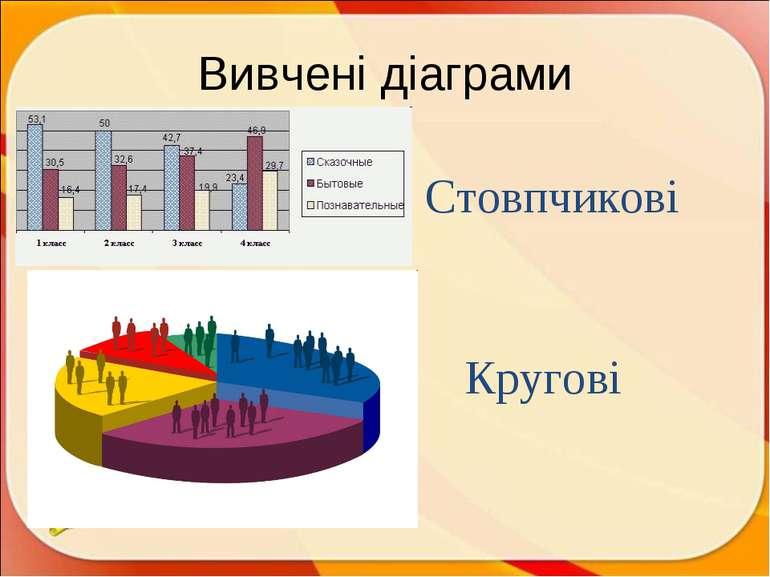 Вивчені діаграми Стовпчикові Кругові