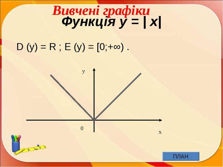 Функція y = | x| D (y) = R ; E (y) = [0;+∞) . x y 0 Вивчені графіки ПЛАН