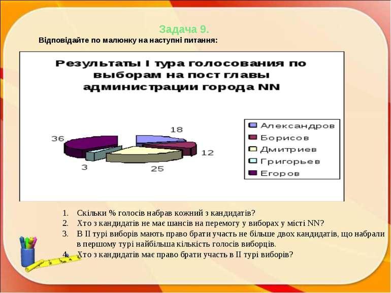Задача 9. Відповідайте по малюнку на наступні питання: Скільки % голосів набр...