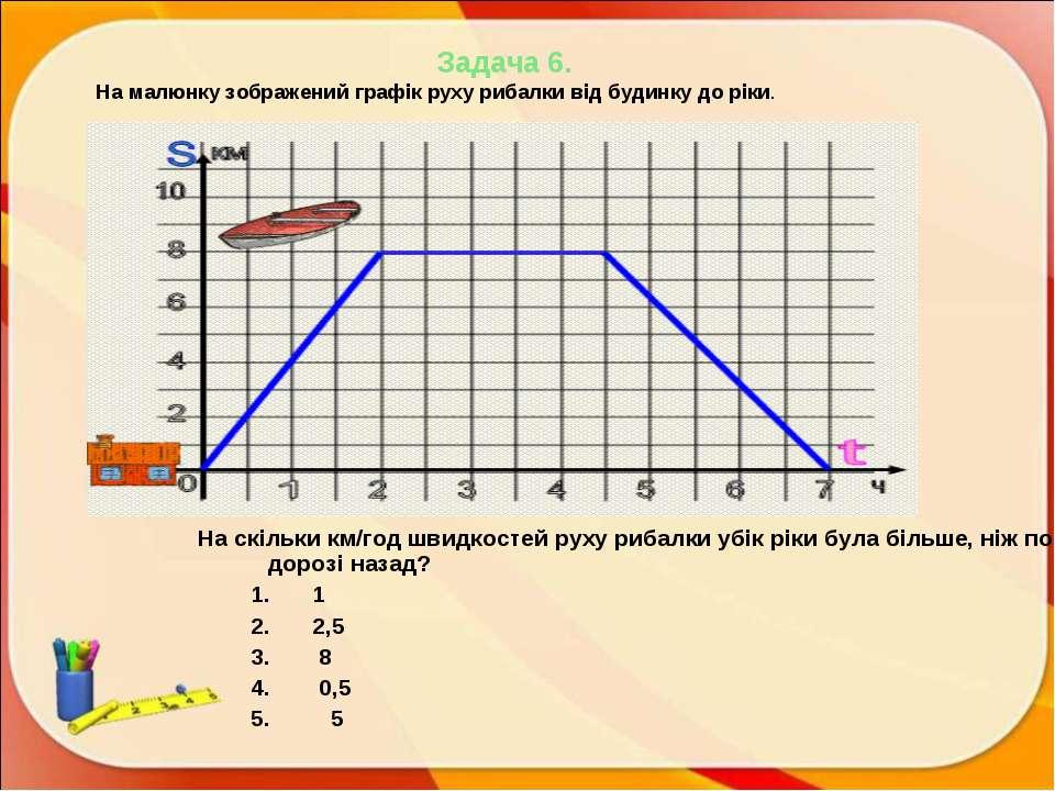 Задача 6. На малюнку зображений графік руху рибалки від будинку до ріки. На с...
