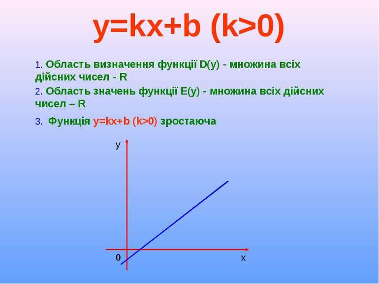 y=kx+b (k>0)