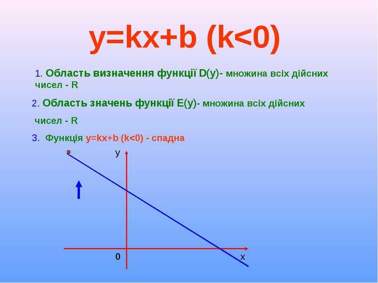 y=kx+b (k<0)