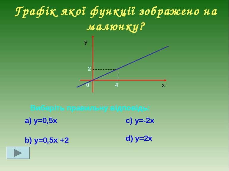 Графік якої функції зображено на малюнку?