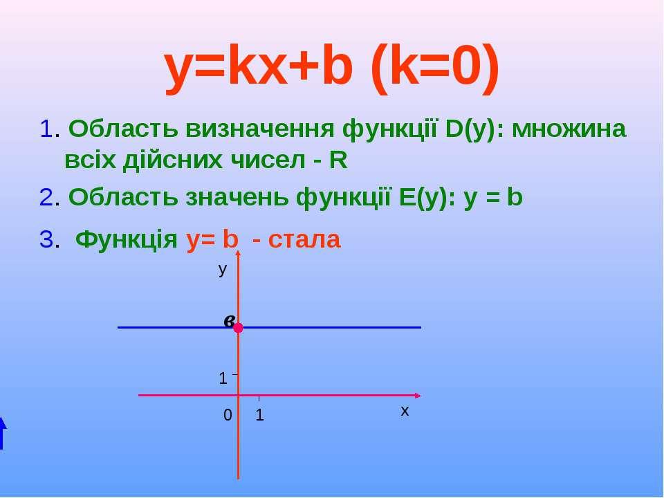 y=kx+b (k=0) 1. Область визначення функції D(y): множина всіх дійсних чисел -...