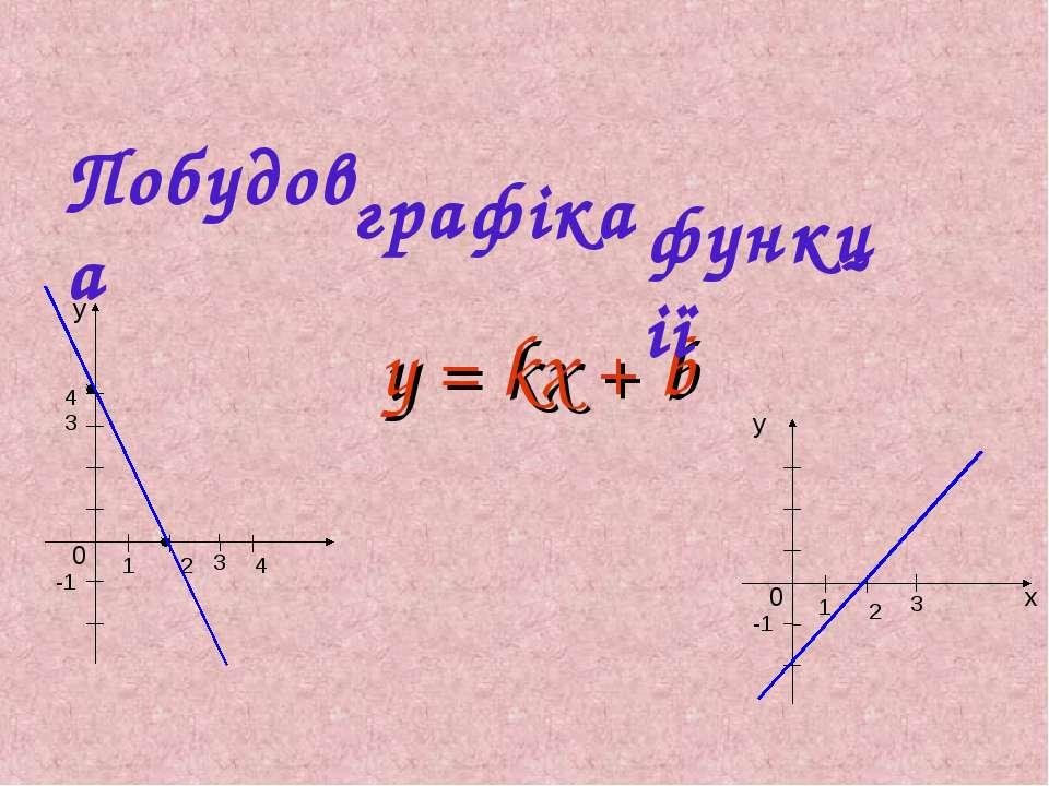 y = kx + b