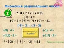Множення раціональних чисел 7 ∙ 3 = 7 + 7 + 7 = 21 (-7) ∙ 3 = (-7) ∙ 3 = (-7)...