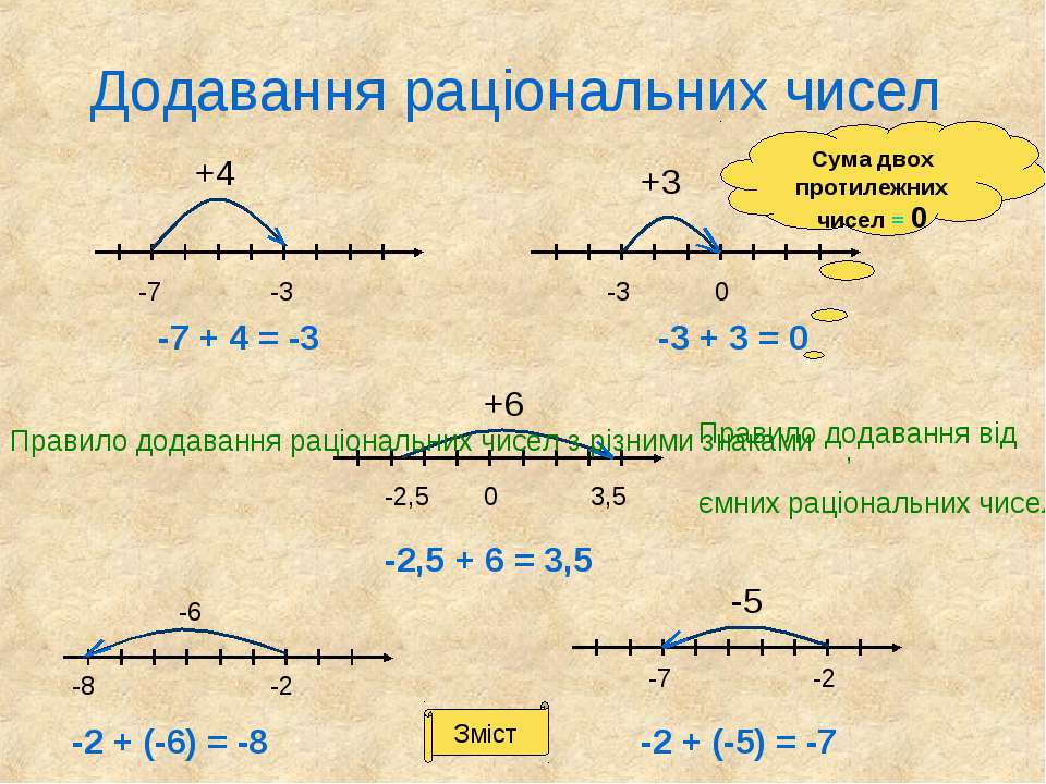 Додавання раціональних чисел