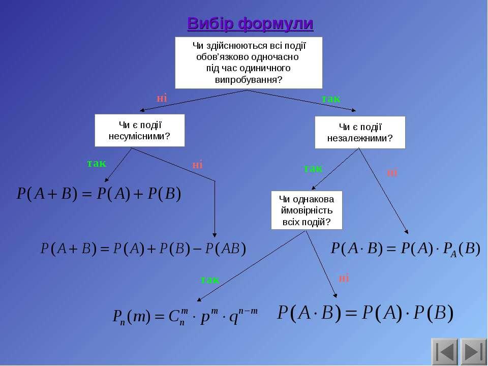 ні так Вибір формули Чи здійснюються всі події обов'язково одночасно під час ...