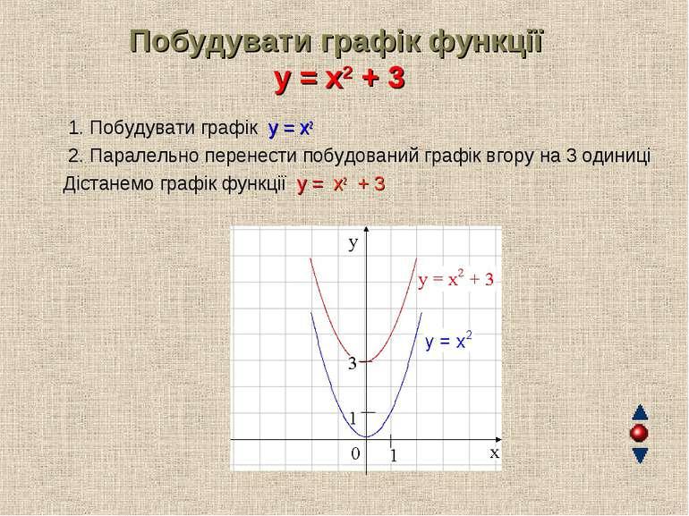 Побудувати графік функції y = x2 + 3 1. Побудувати графік y = x2 2. Паралельн...