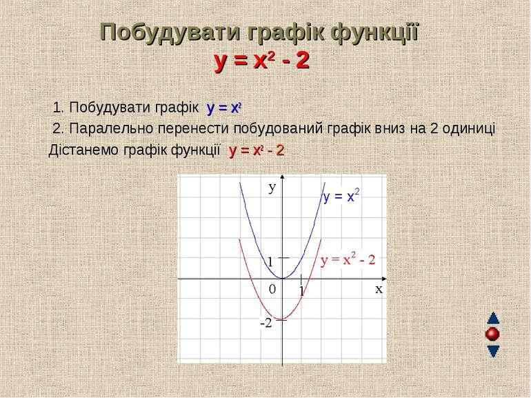 Побудувати графік функції y = x2 - 2 1. Побудувати графік y = x2 2. Паралельн...
