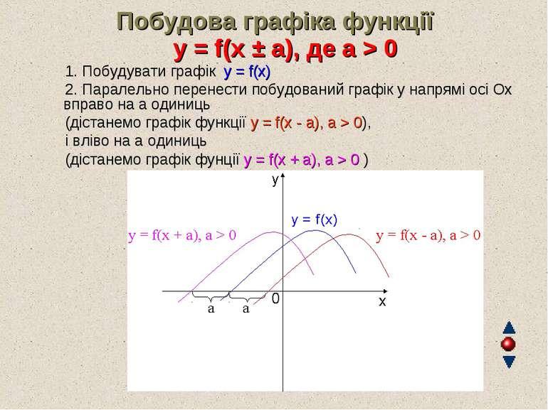 Побудова графіка функції y = f(x ± a), де а > 0 1. Побудувати графік y = f...