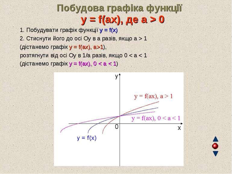 Побудова графіка функції y = f(ax), де a > 0 1. Побудувати графік функції ...