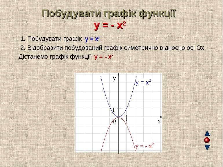 Побудувати графік функції y = - x2 1. Побудувати графік y = x2 2. Відобразити...