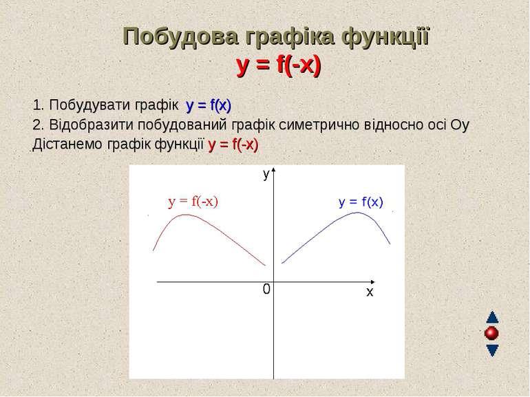 Побудова графіка функції y = f(-x) 1. Побудувати графік y = f(x) 2. Відобрази...