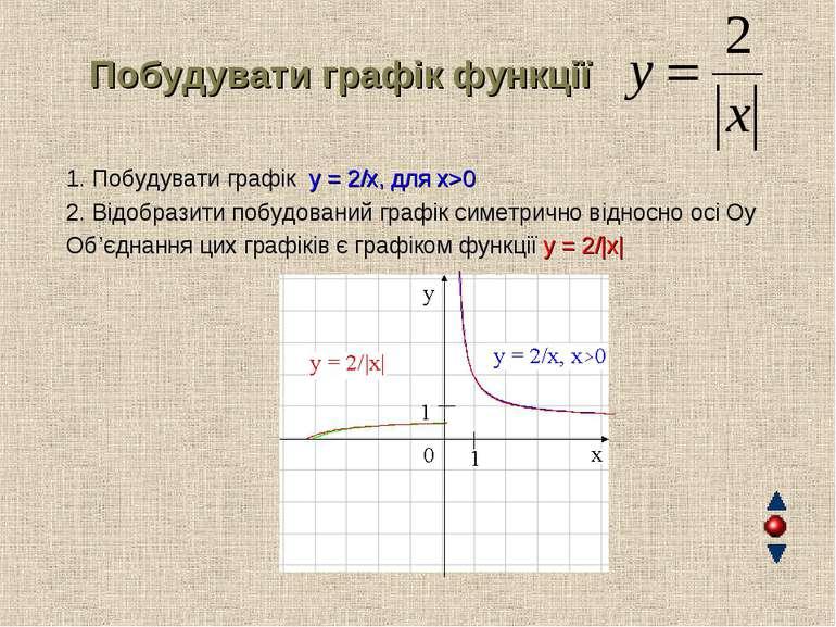 Побудувати графік функції 1. Побудувати графік y = 2/x, для x>0 2. Відобра...