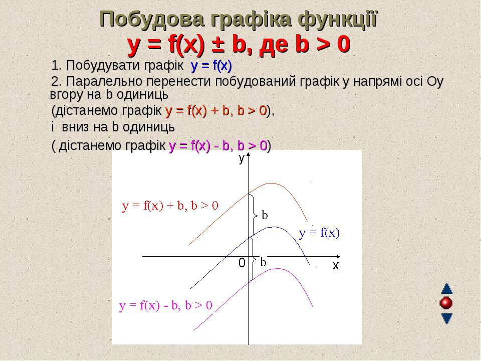 Побудова графіка функції y = f(x) ± b, де b > 0 1. Побудувати графік y = f...