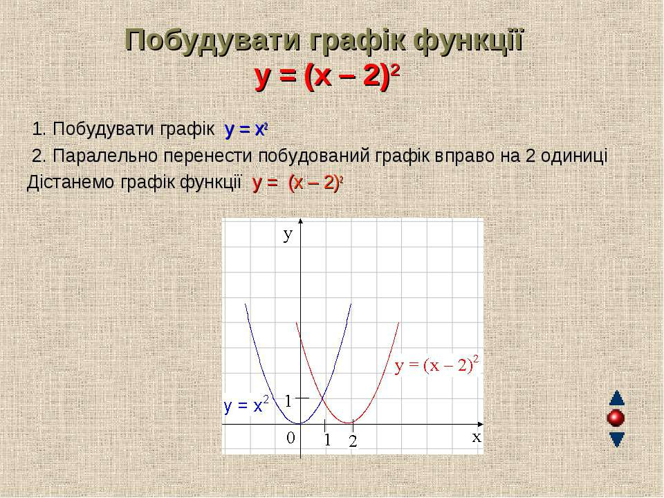 Побудувати графік функції y = (x – 2)2 1. Побудувати графік y = x2 2. Паралел...