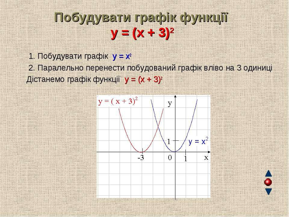 Побудувати графік функції y = (x + 3)2 1. Побудувати графік y = x2 2. Паралел...