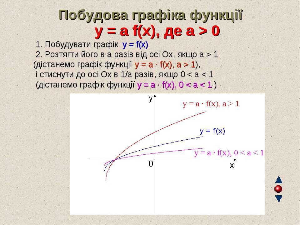 Побудова графіка функції y = а f(x), де а > 0 1. Побудувати графік y = f(x...