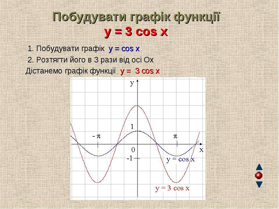 Побудувати графік функції y = 3 cos x 1. Побудувати графік y = cos x 2. Розтя...