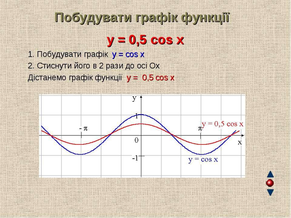 Побудувати графік функції y = 0,5 cos x 1. Побудувати графік y = cos x 2. Сти...