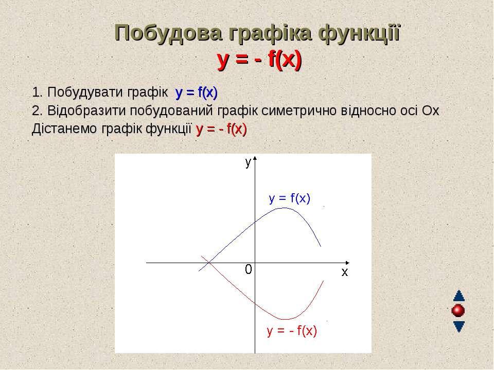 Побудова графіка функції y = - f(x) 1. Побудувати графік y = f(x) 2. Відобраз...
