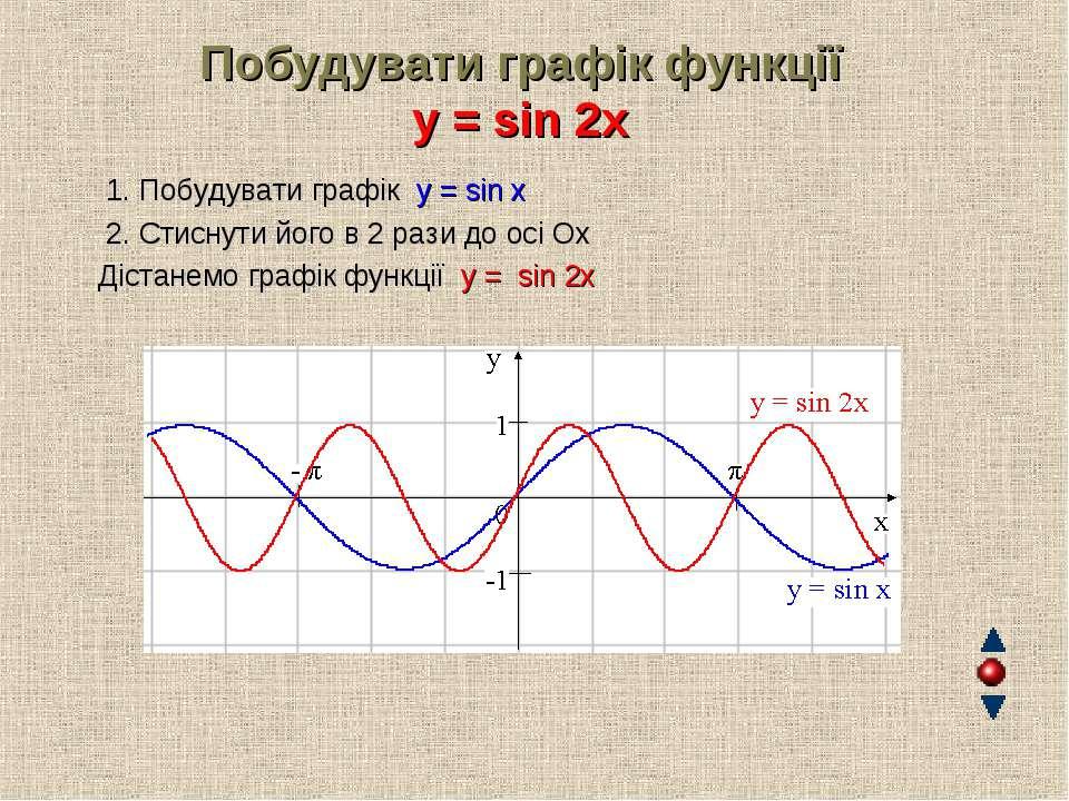 Побудувати графік функції y = sin 2x 1. Побудувати графік y = sin x 2. Стисну...