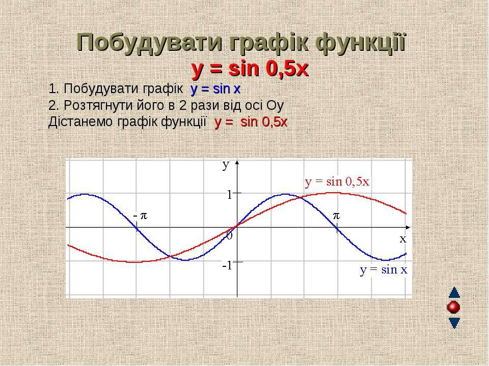 Побудувати графік функції y = sin 0,5x 1. Побудувати графік y = sin x 2. Розт...