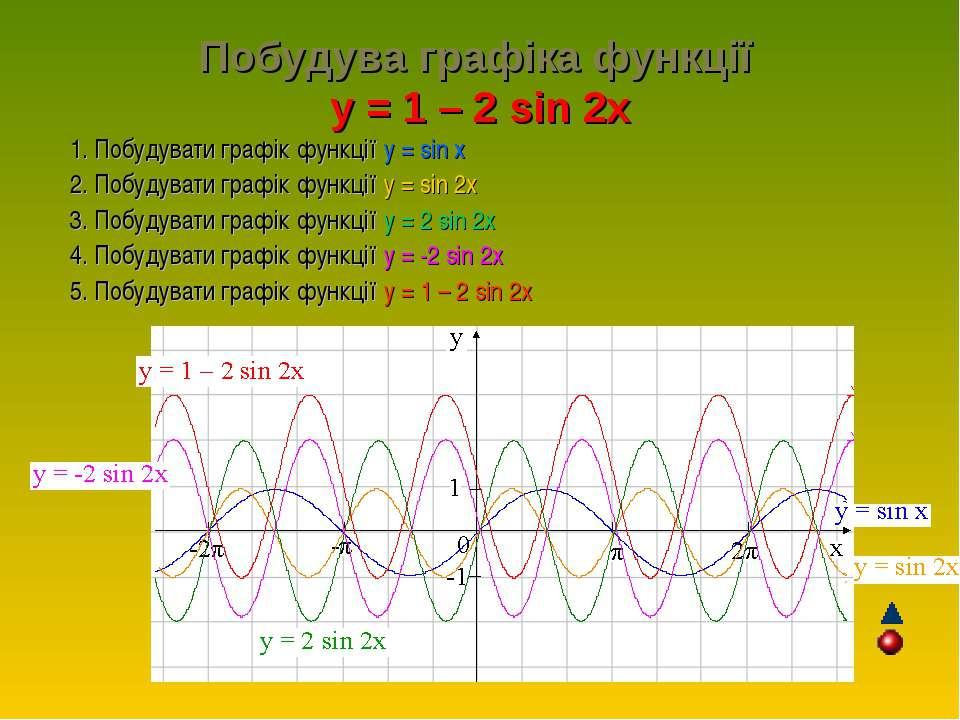 Побудува графіка функції y = 1 – 2 sin 2x 1. Побудувати графік функції у = si...
