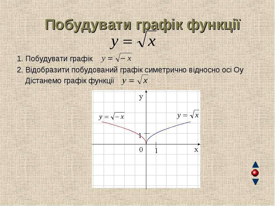 Побудувати графік функції 1. Побудувати графік 2. Відобразити побудований гра...