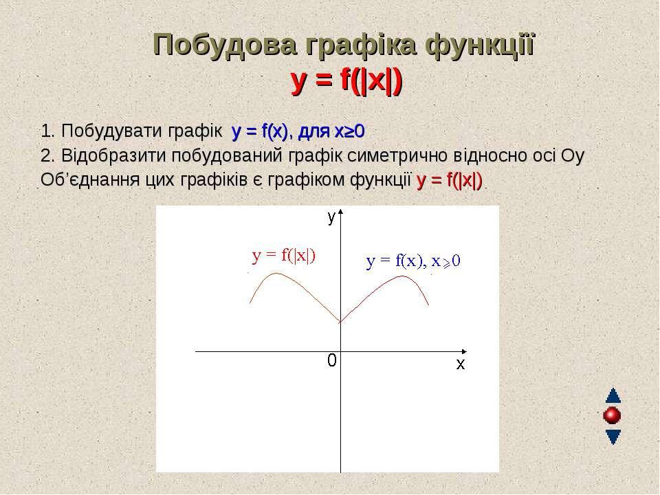 Побудова графіка функції y = f(|x|) 1. Побудувати графік y = f(x), для х≥0 2....