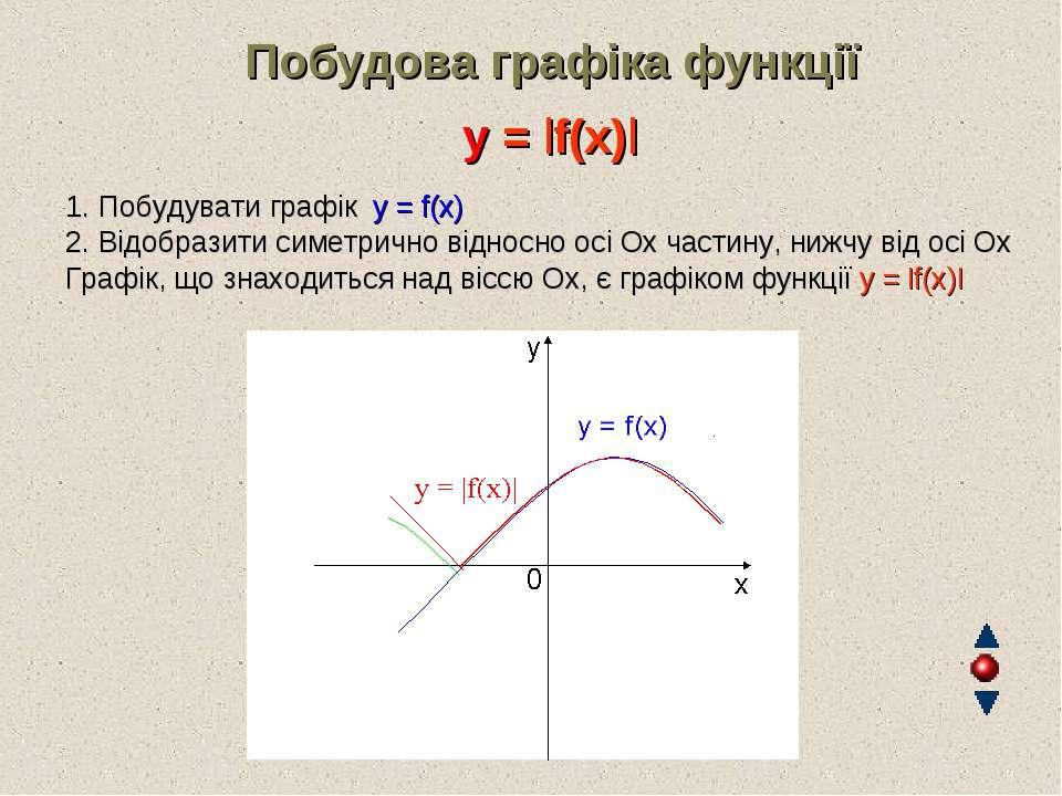Побудова графіка функції y = |f(x)| 1. Побудувати графік y = f(x) 2. Відобраз...