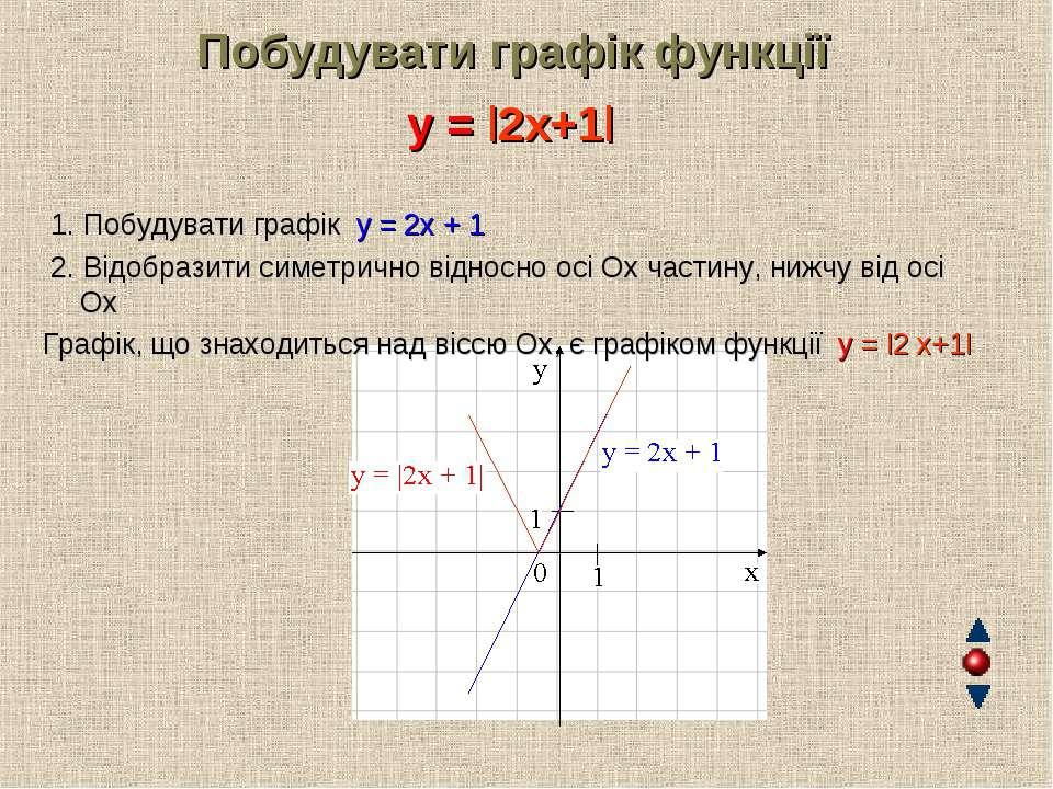 Побудувати графік функції y = |2x+1| 1. Побудувати графік y = 2х + 1 2. Відоб...