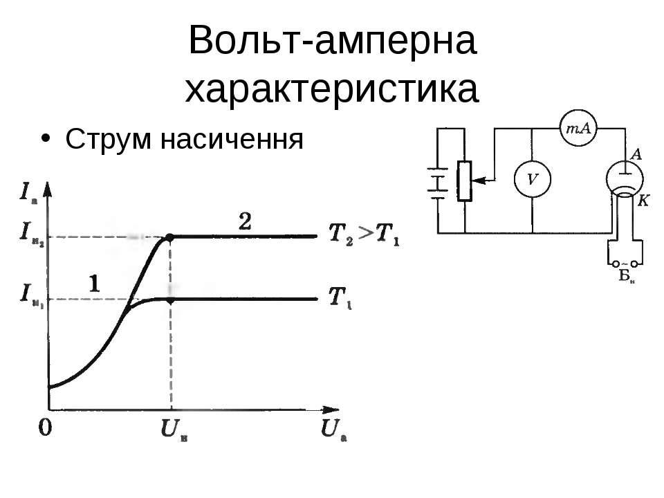 Вольт-амперна характеристика Струм насичення