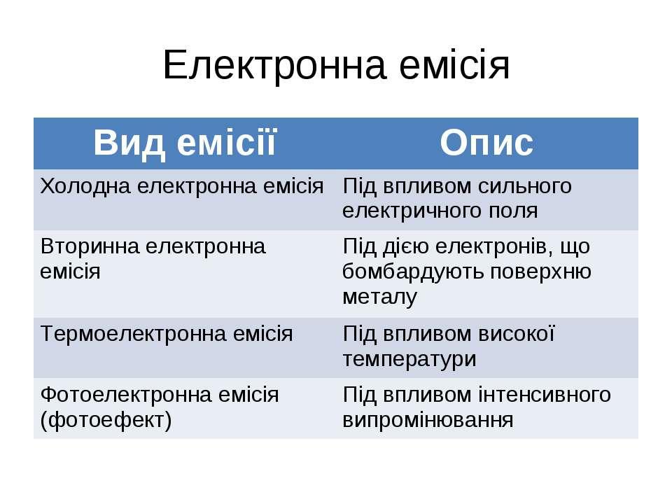 Електронна емісія Вид емісії Опис Холодна електронна емісія Під впливом сильн...
