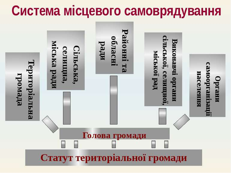 Територіальна громада Сільська, селищна, міська ради Виконавчі органи сільськ...