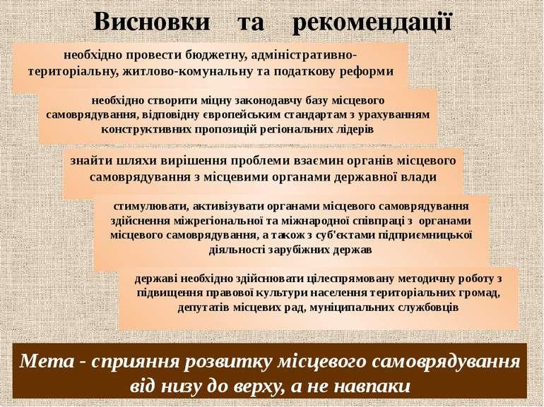 Висновки та рекомендації необхідно провести бюджетну, адміністративно-територ...