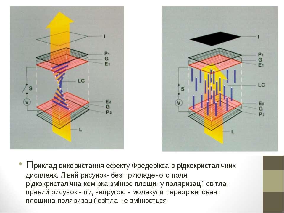 Приклад використання ефекту Фредерікса в рідкокристалічних дисплеях. Лівий ри...