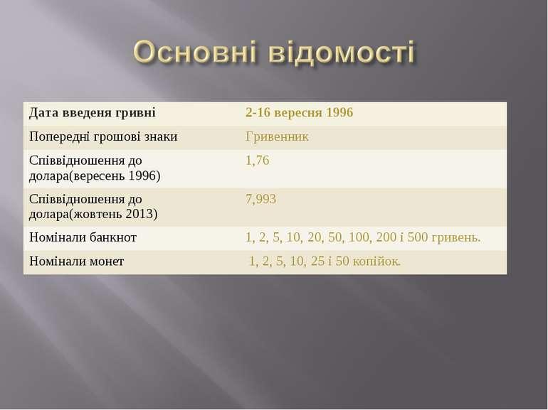 Дата введеня гривні 2-16 вересня 1996 Попередні грошові знаки Гривенник Співв...