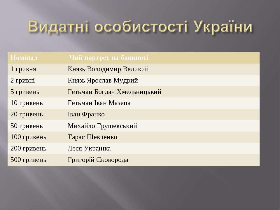Номінал Чий портрет на банкноті 1 гривня Князь Володимир Великий 2 гривні Кня...