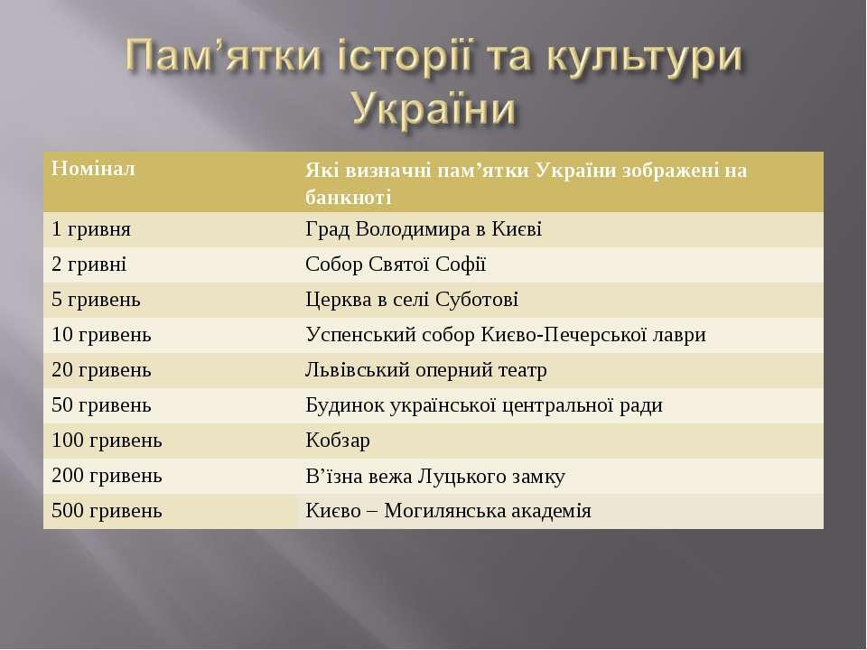 Номінал Які визначні пам'ятки України зображені на банкноті 1 гривня Град Вол...