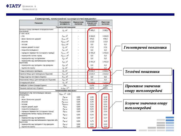 Геометричні показники Технічні показники Проектне значення опору теплопередач...