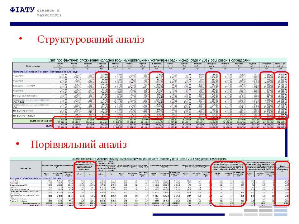 Структурований аналіз Порівняльний аналіз
